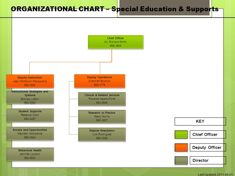 ORGANIZATIONAL CHART – Special Education & Supports