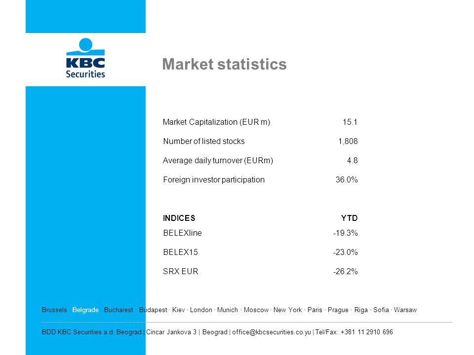 Market statistics Market Capitalization (EUR m) 15.1