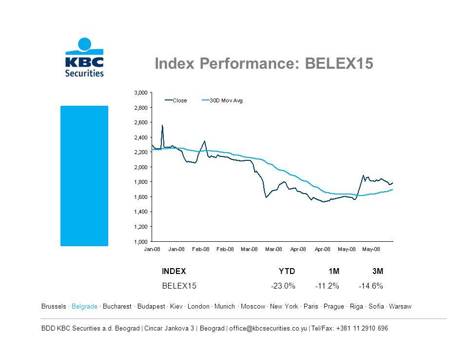 Index Performance: BELEX15