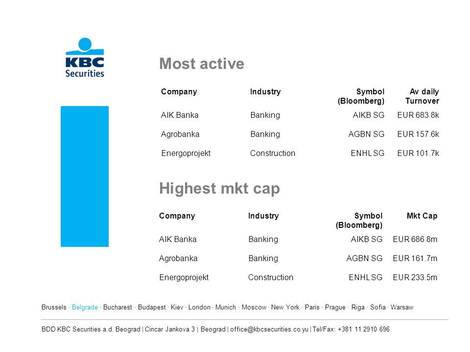 Most active Highest mkt cap Company Industry Symbol (Bloomberg)