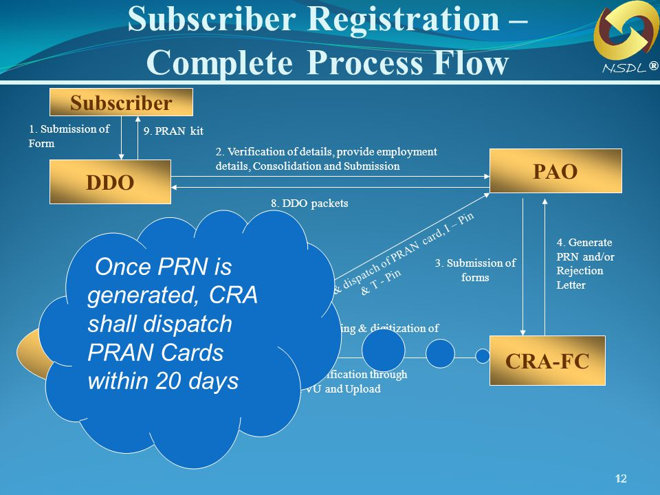 Subscriber Registration – Complete Process Flow