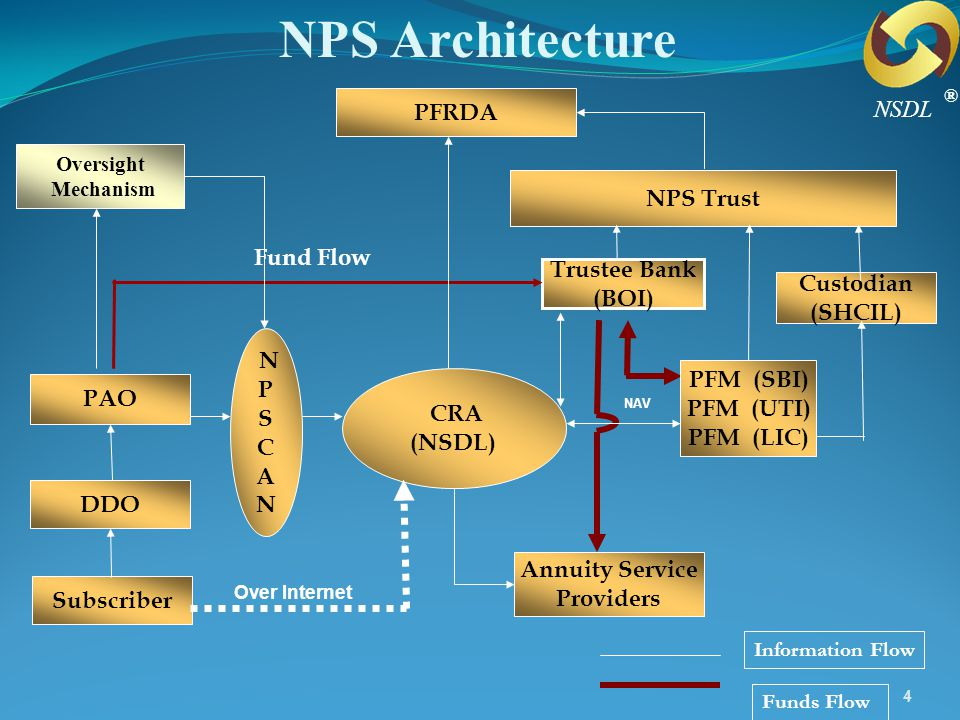 NPS Architecture PFRDA NSDL NPS Trust Fund Flow Trustee Bank (BOI)
