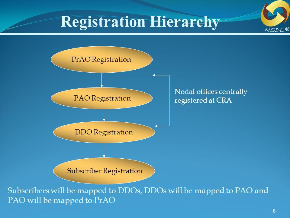 Registration Hierarchy