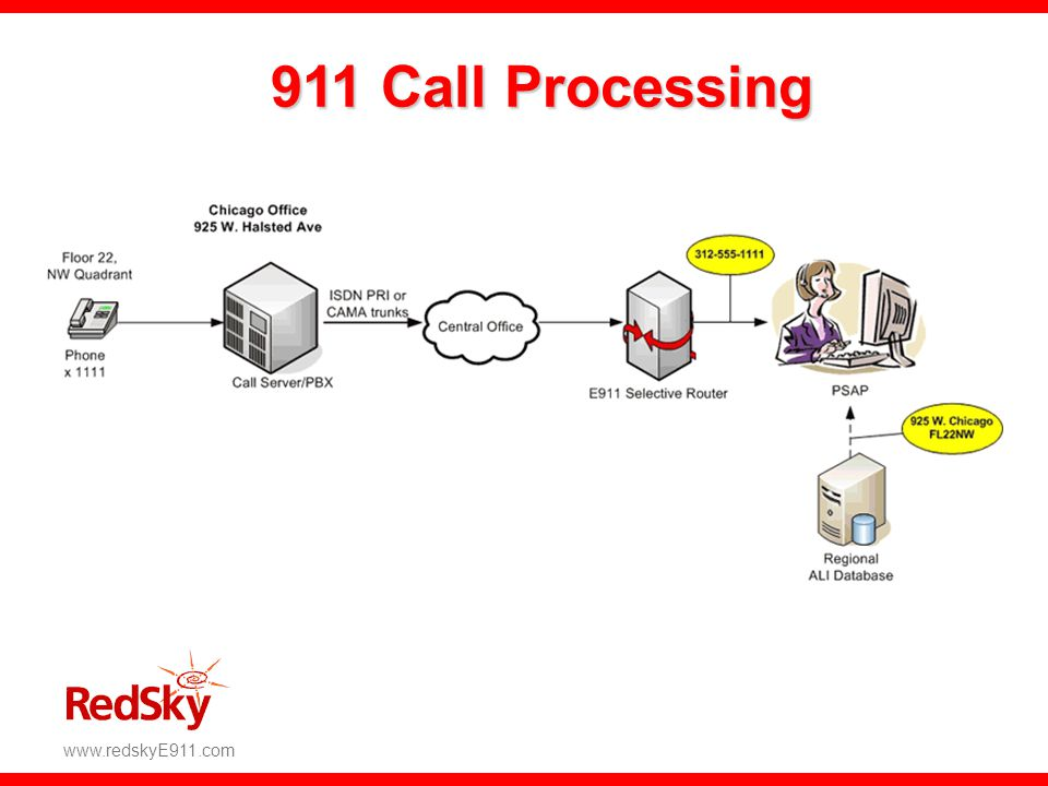 911 Call Processing