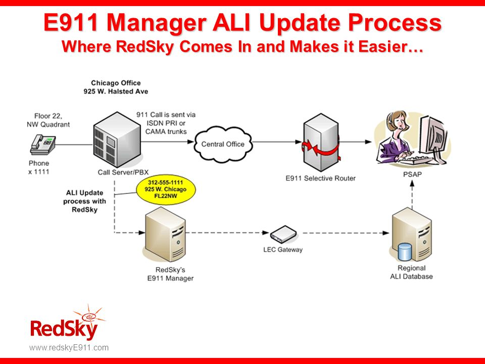 E911 Manager ALI Update Process Where RedSky Comes In and Makes it Easier…