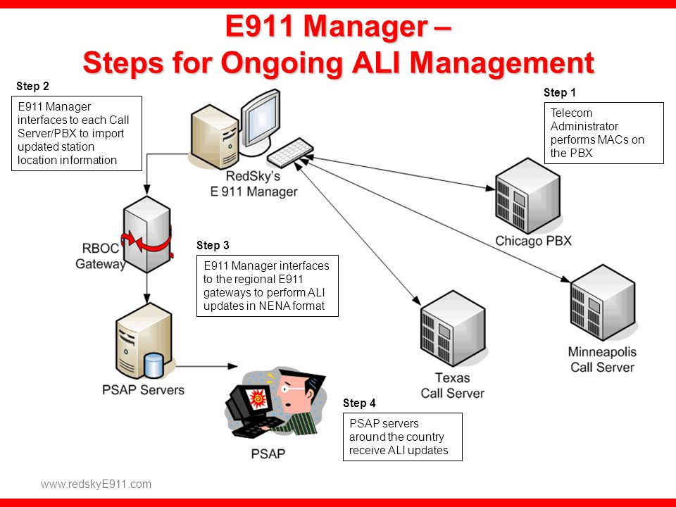 E911 Manager – Steps for Ongoing ALI Management