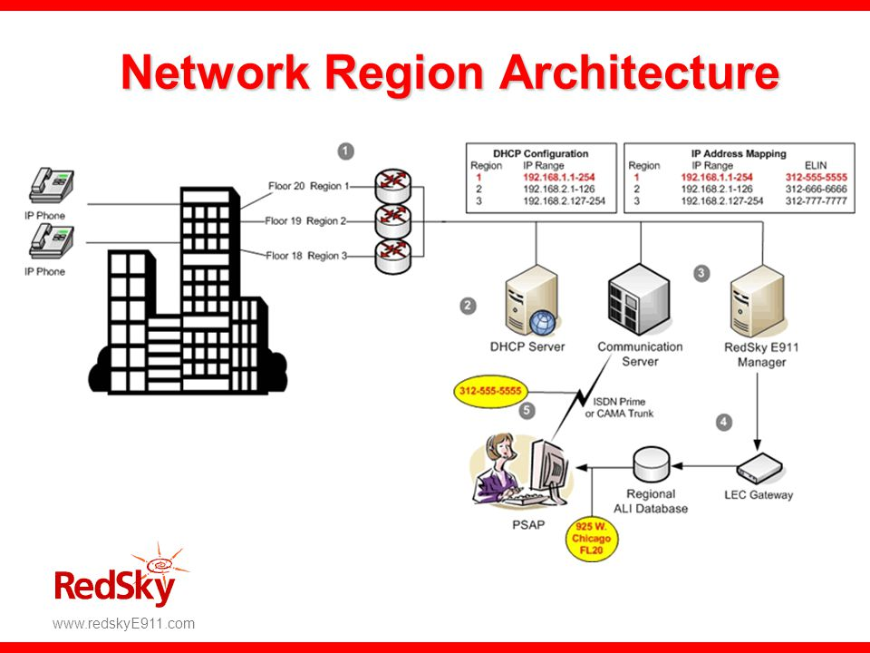 Network Region Architecture