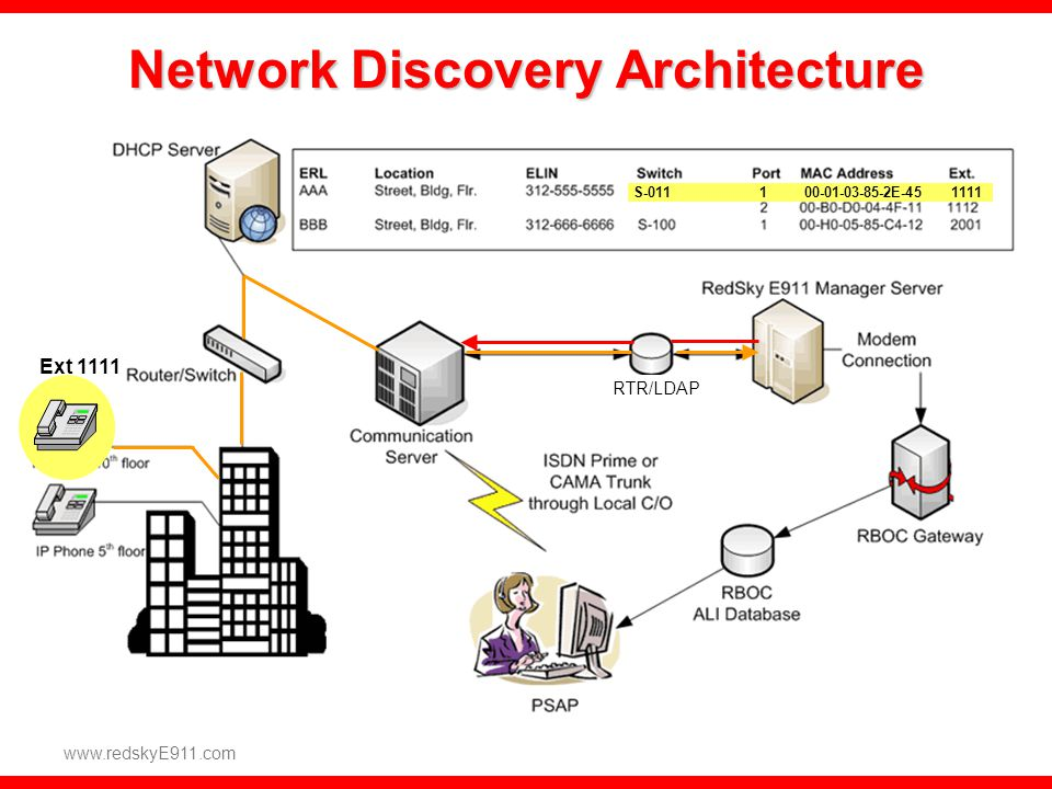 Network Discovery Architecture