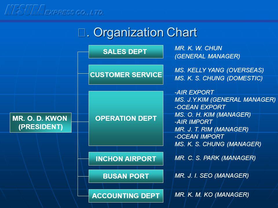 NESURA EXPRESS CO., LTD. Ⅴ. Organization Chart SALES DEPT