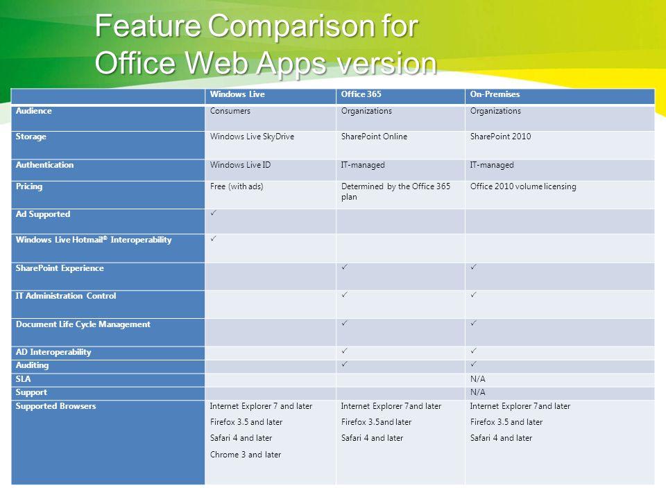 Feature Comparison for Office Web Apps version
