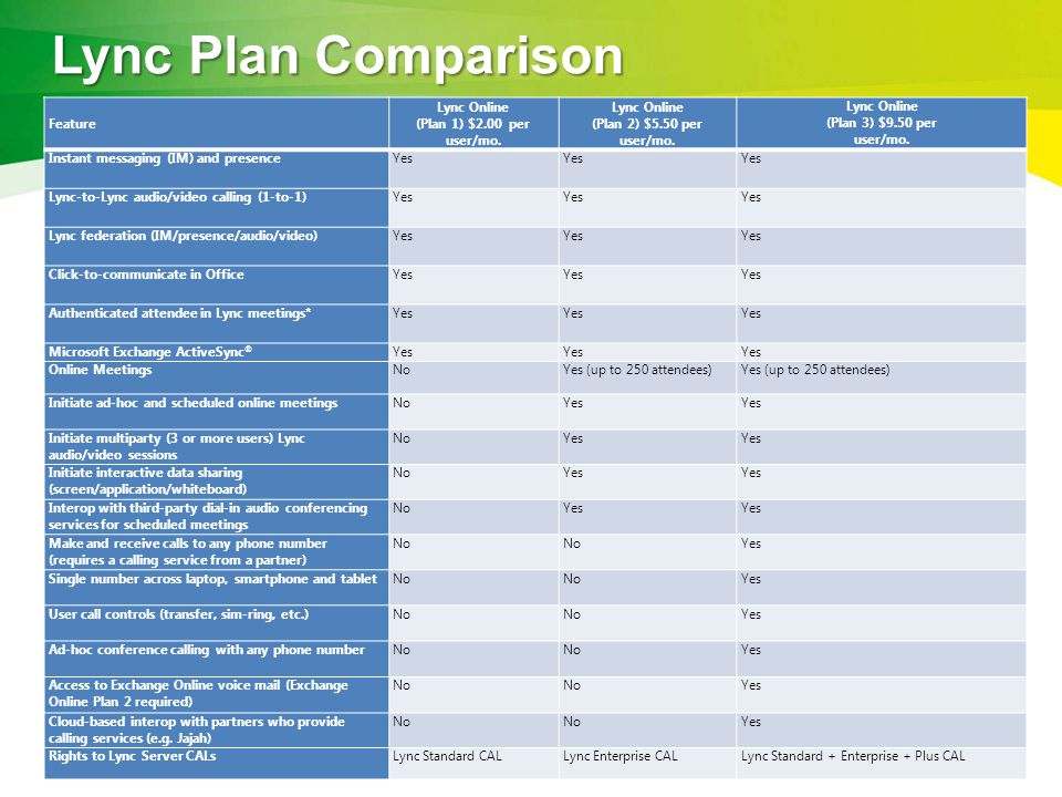 Office 365 plans and pricing ppt download for Plus plan online