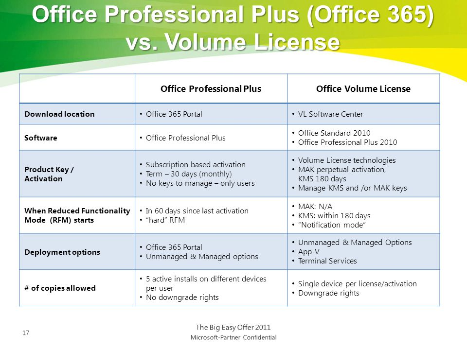 Office 365 plans and pricing ppt download - Office professional plus 2010 key ...