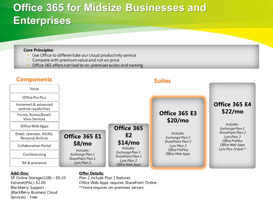 Office 365 for Midsize Businesses and Enterprises