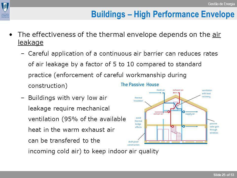 Buildings – High Performance Envelope