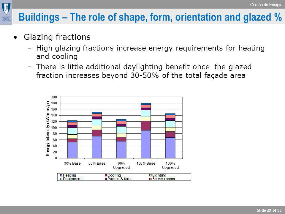 Buildings – The role of shape, form, orientation and glazed %