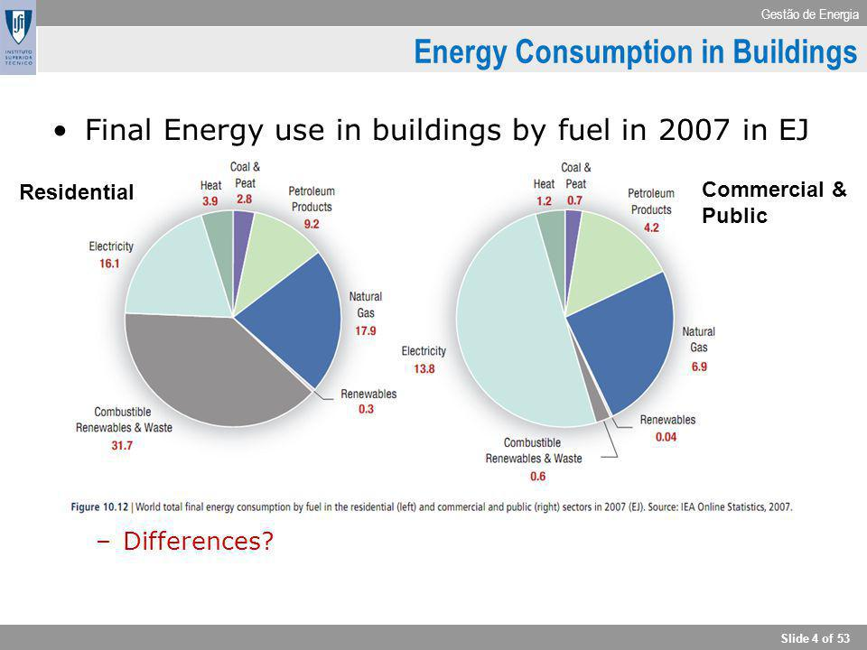 Energy Consumption in Buildings