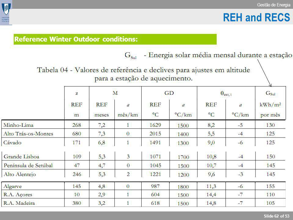 REH and RECS RCCTE - Outdoor conditions