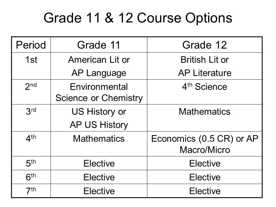 Grade 11 & 12 Course Options Period Grade 11 Grade 12 1st