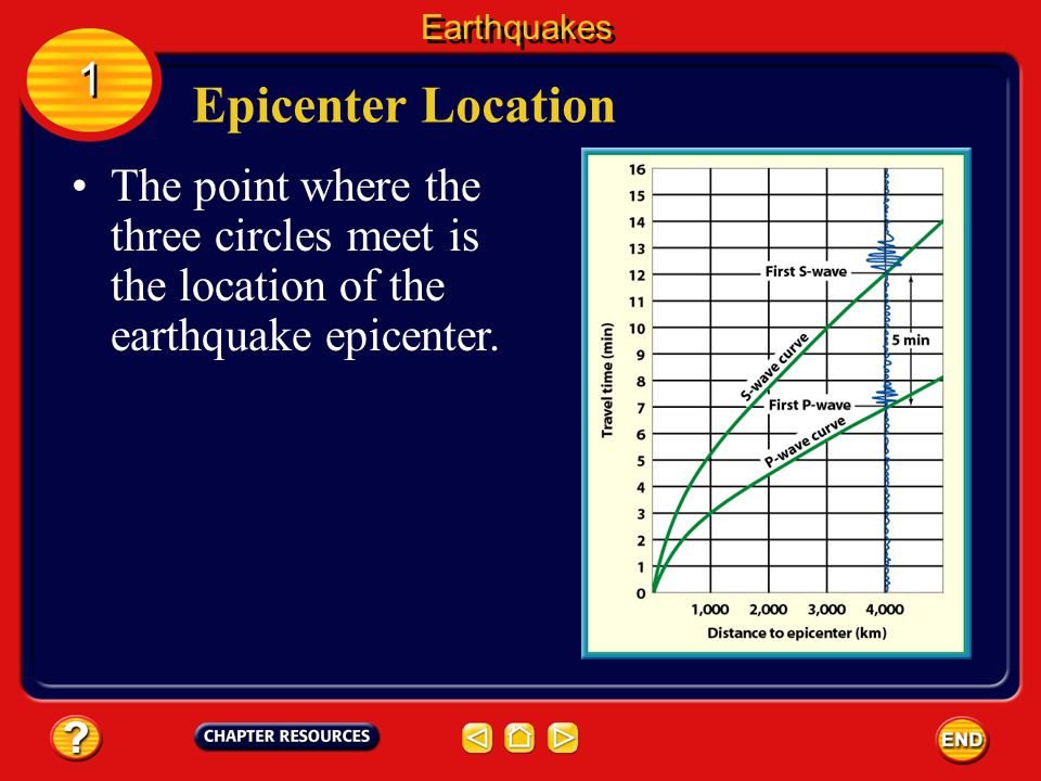 Earthquakes 1. Epicenter Location.