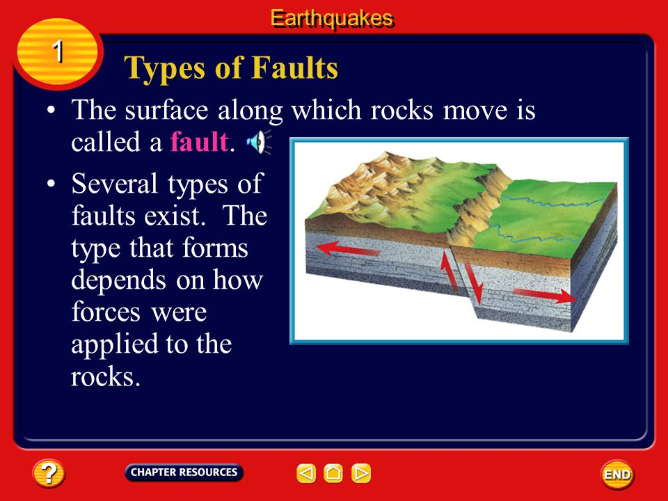 Earthquakes 1. Types of Faults. The surface along which rocks move is called a fault.