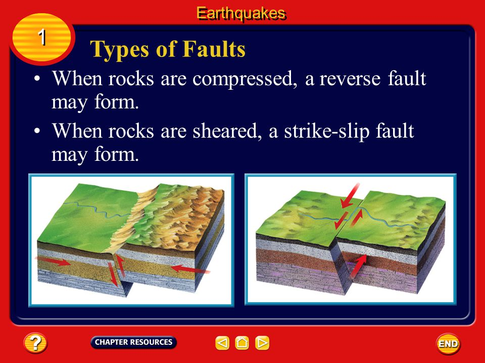 Types of Faults 1 When rocks are compressed, a reverse fault may form.