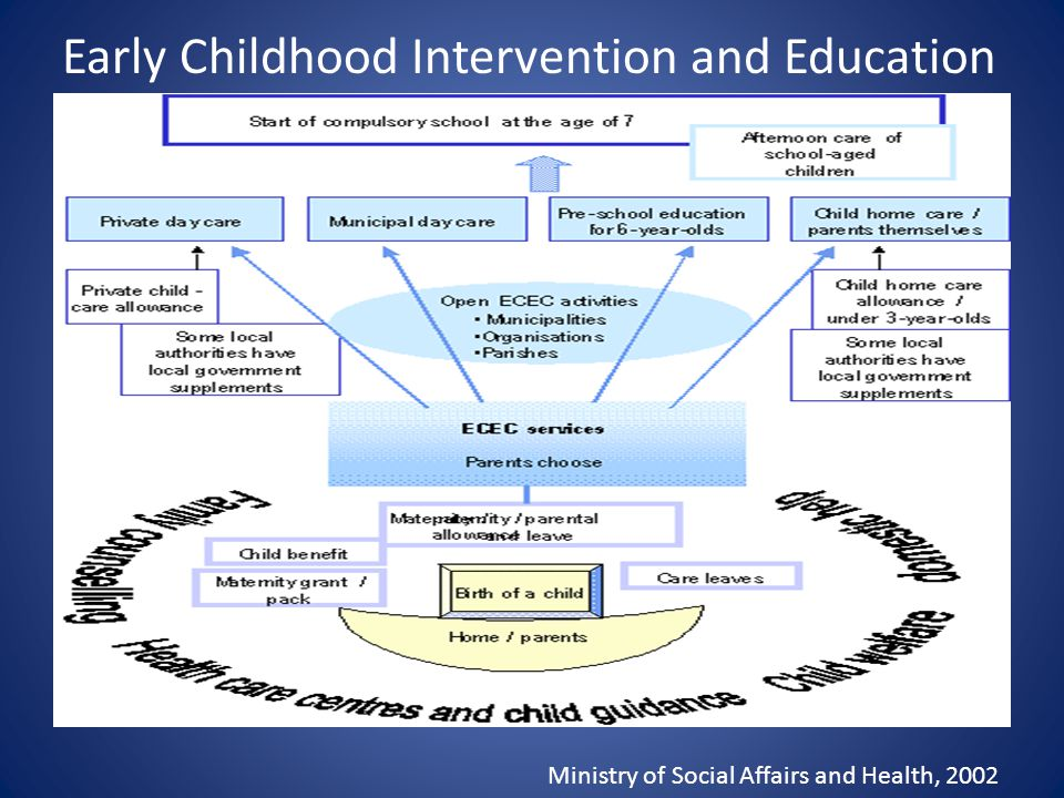 Early Childhood Intervention and Education