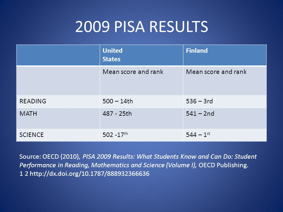 2009 PISA RESULTS United States Finland Mean score and rank READING