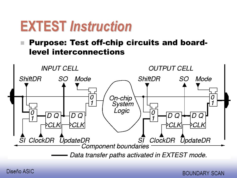 EXTEST Instruction Purpose: Test off-chip circuits and board-level interconnections