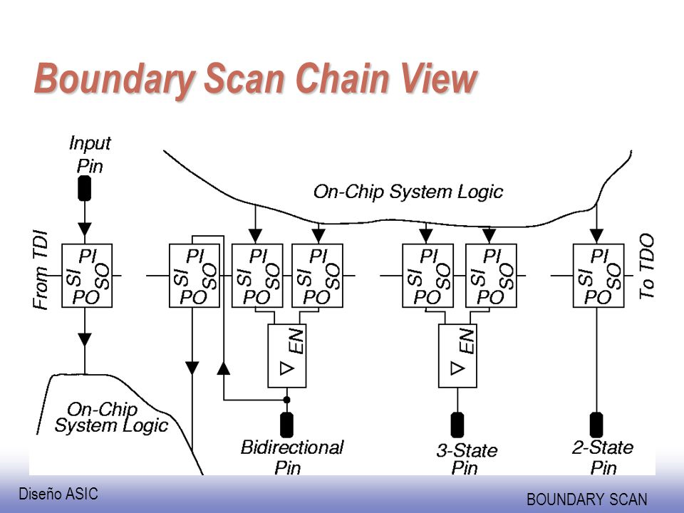 Boundary Scan Chain View