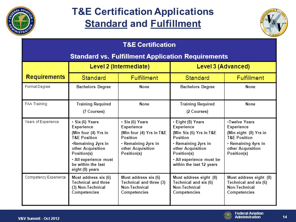 T&E Certification Applications Standard and Fulfillment
