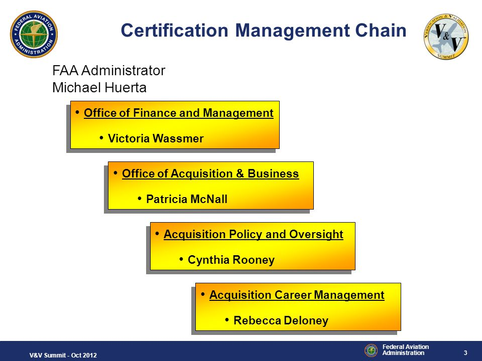 Certification Management Chain