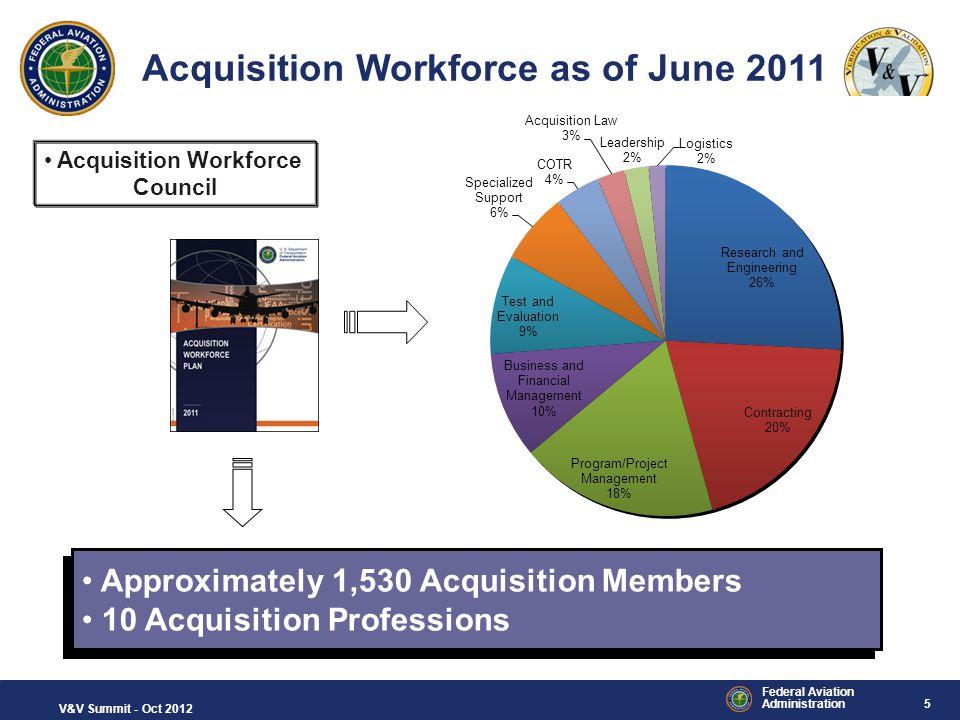 Acquisition Workforce