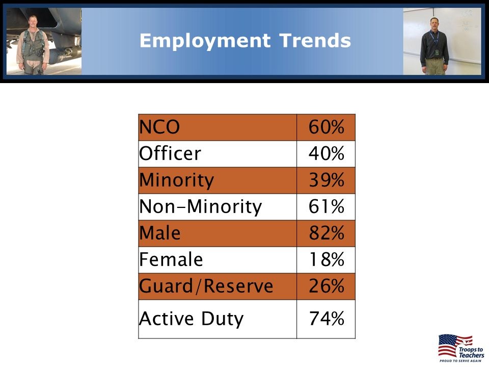 Lewis and Clark Region Employment Trends NCO 60% Officer 40% Minority