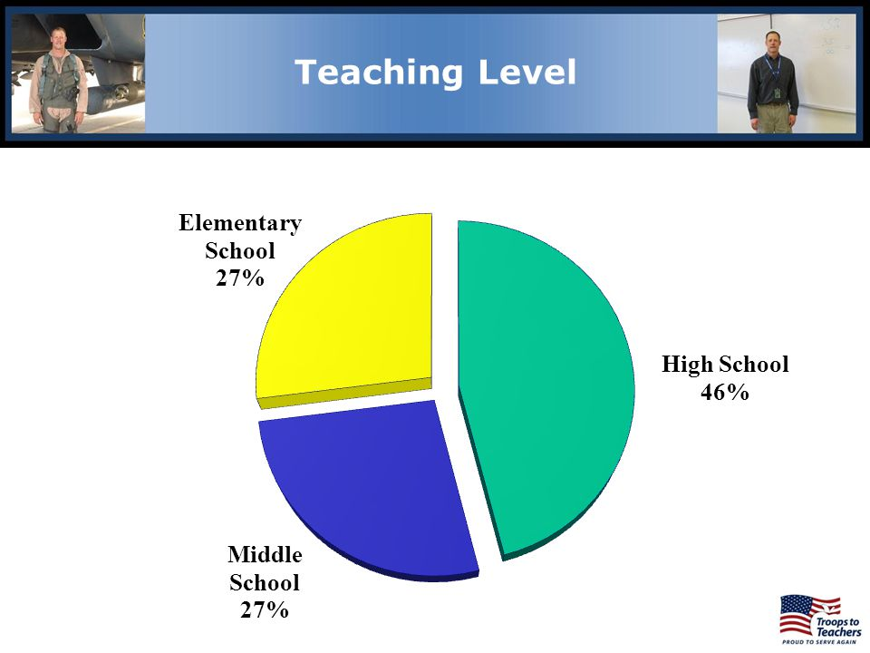 Lewis and Clark Region Teaching Level