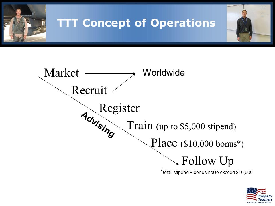 TTT Concept of Operations