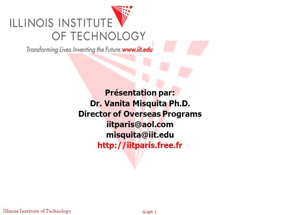 Director of Overseas Programs