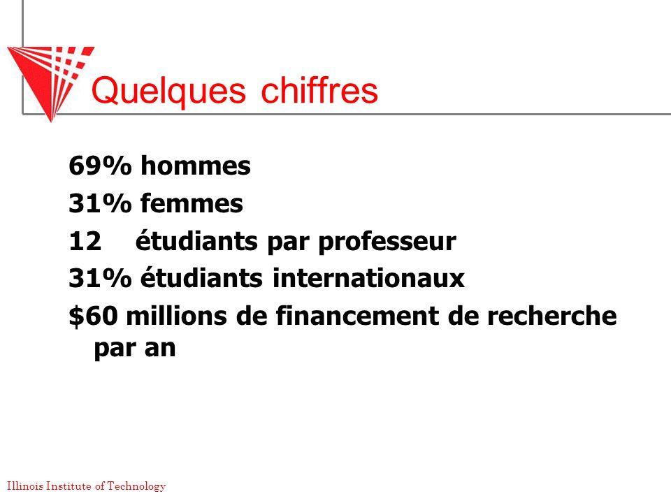 Quelques chiffres 69% hommes 31% femmes 12 étudiants par professeur