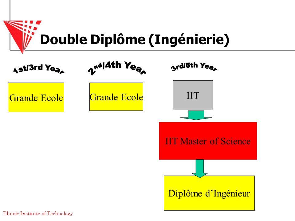 Double Diplôme (Ingénierie)