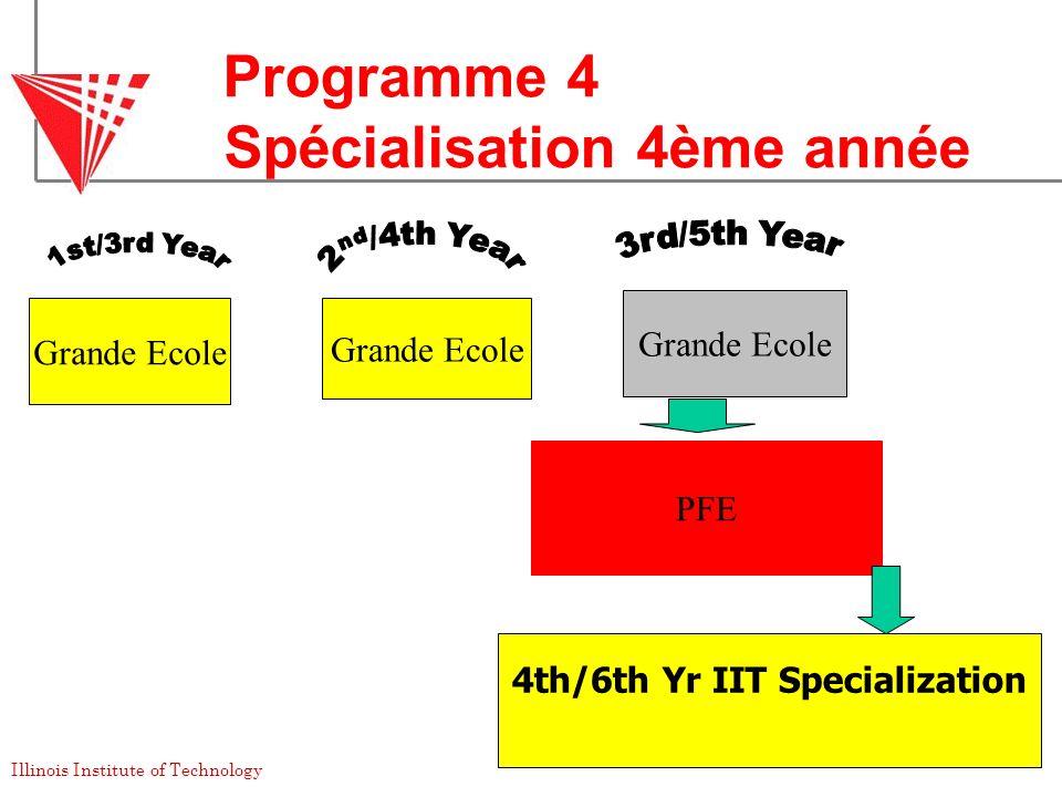 Programme 4 Spécialisation 4ème année