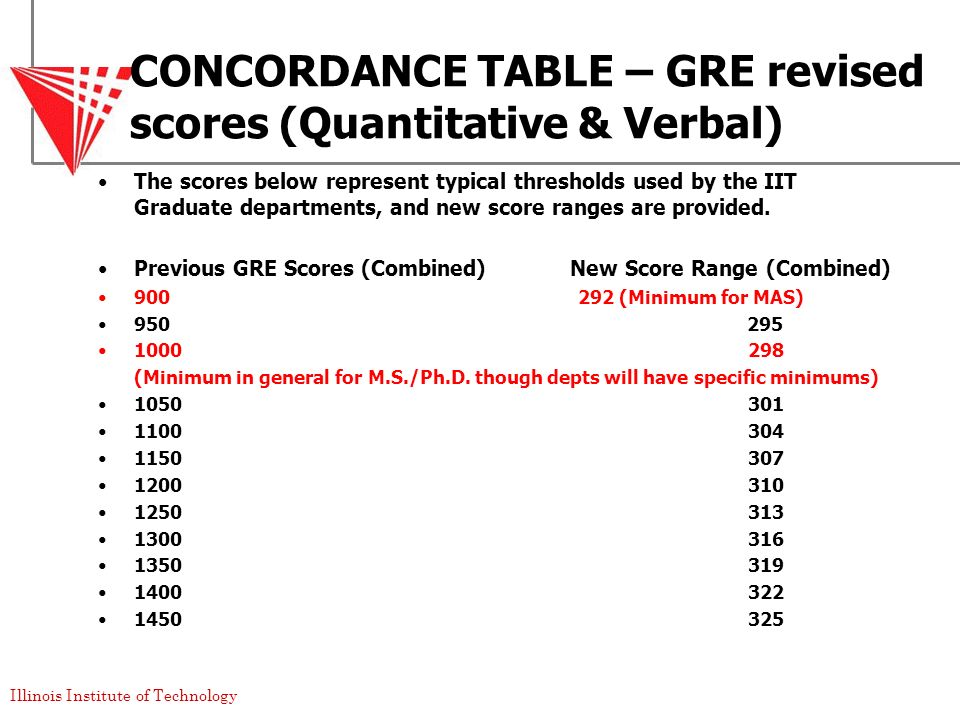 CONCORDANCE TABLE – GRE revised scores (Quantitative & Verbal)