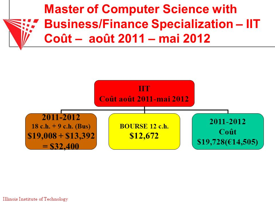 Master of Computer Science with Business/Finance Specialization – IIT Coût – août 2011 – mai 2012