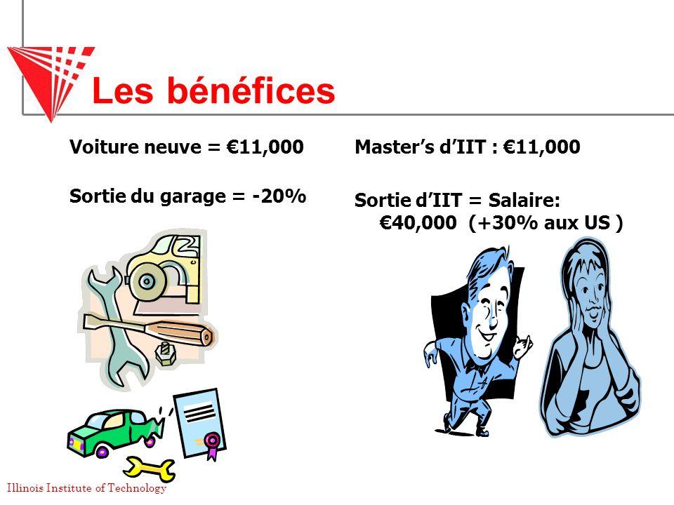 Les bénéfices Voiture neuve = €11,000 Sortie du garage = -20%