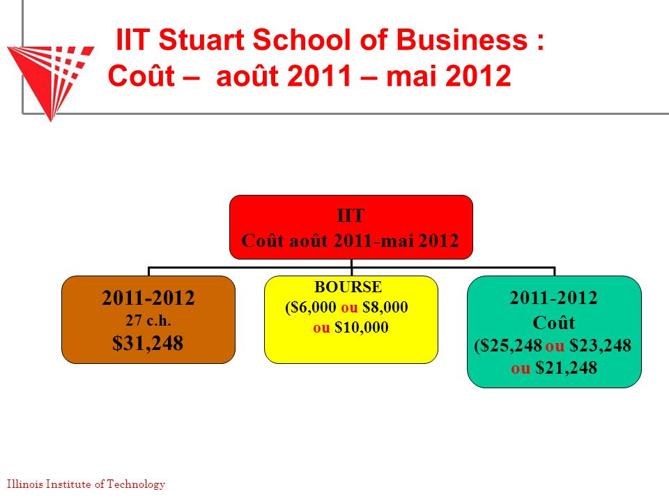 iit stuart essay Compare colleges: george washington university ($50435 usd out-of-state, 465% acceptance rate) vs illinois institute of technology ($43680 usd out-of- state secondary school record very important class rank not considered recommendations important standardized test scores important essay important.