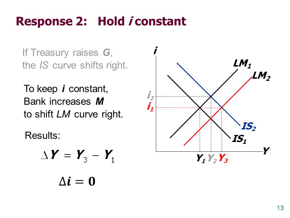 Response 2: Hold i constant
