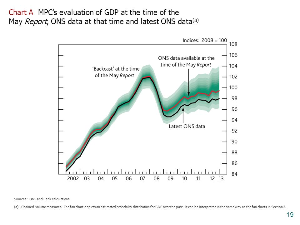 Chart A MPC's evaluation of GDP at the time of the