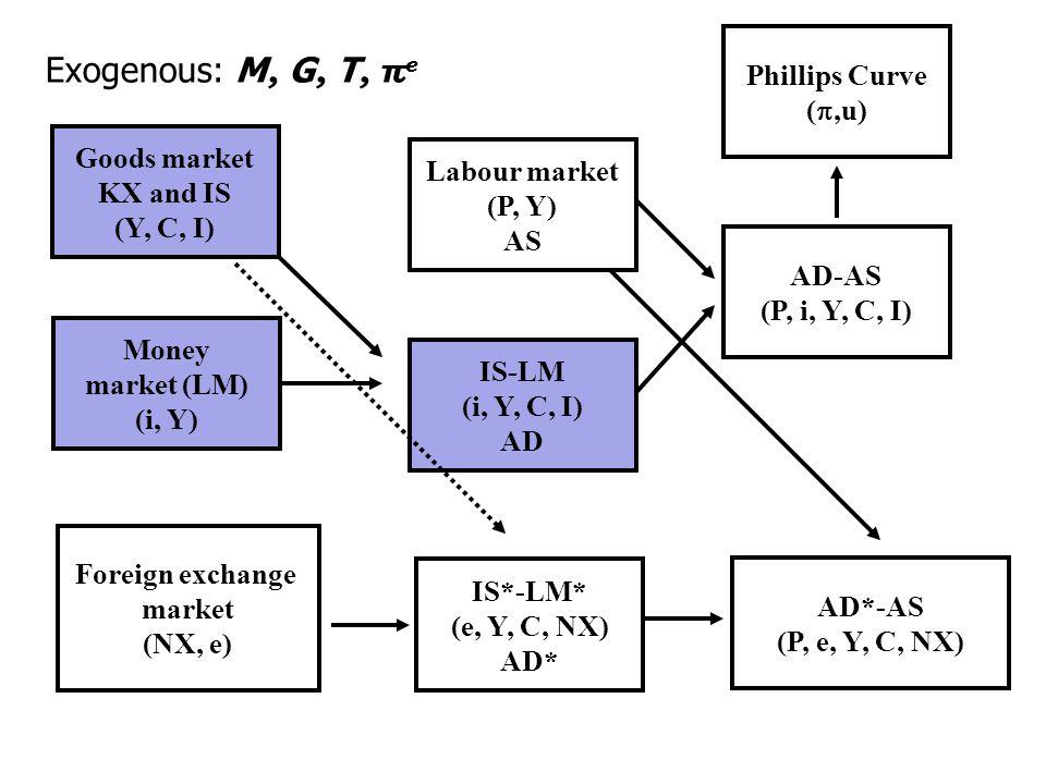 Exogenous: M, G, T, πe Phillips Curve (,u) Goods market Labour market