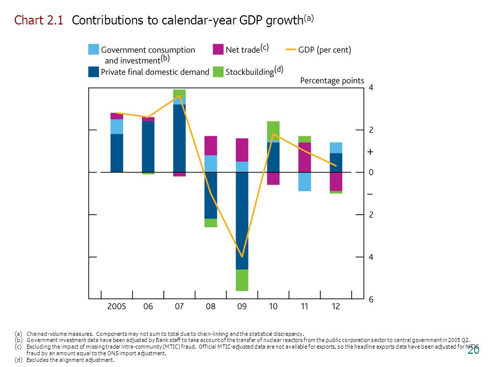 Chart 2.1 Contributions to calendar-year GDP growth(a)