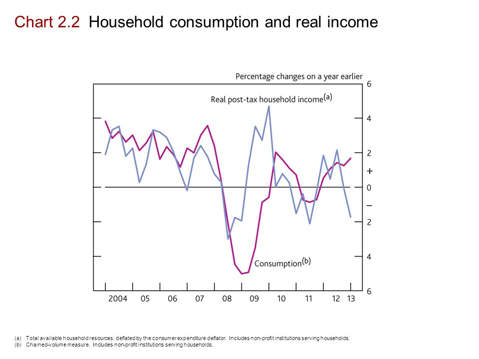 Chart 2.2 Household consumption and real income