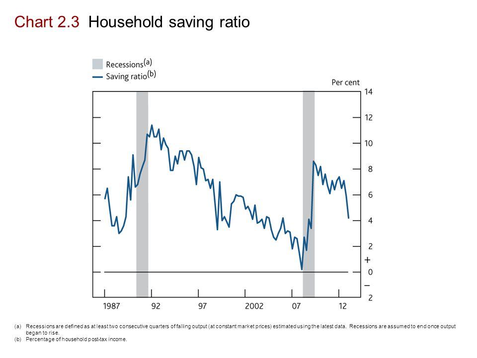 Chart 2.3 Household saving ratio