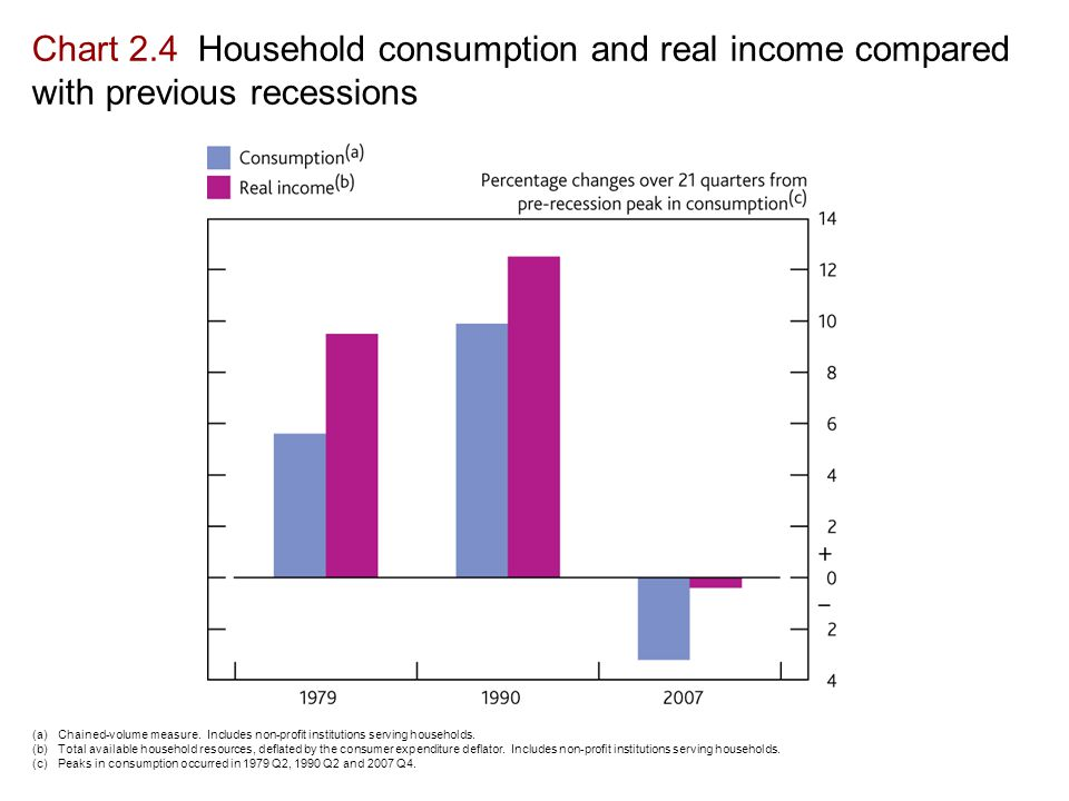 Chart 2.4 Household consumption and real income compared with previous recessions